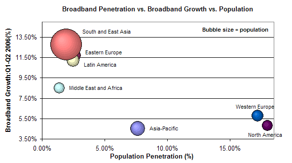 international broadband penetration