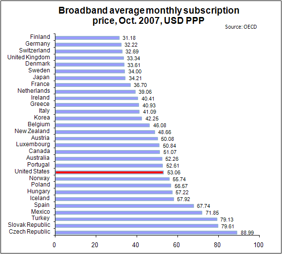 oecd broadband average monthly price by country october 2007