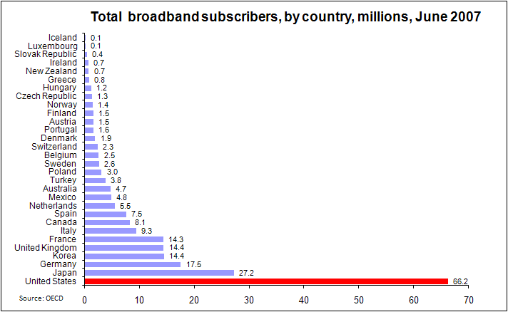 oecd broadband subscribers by country q2-2007