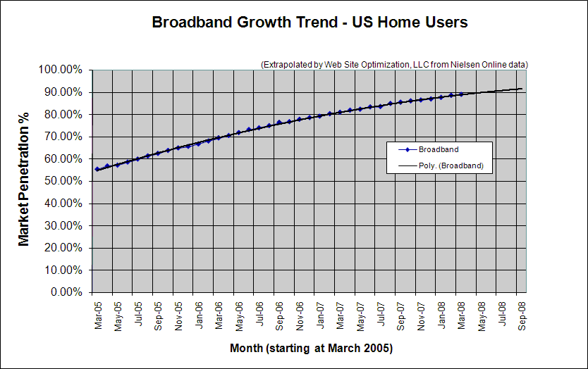 U.s. household pc growth and penetration