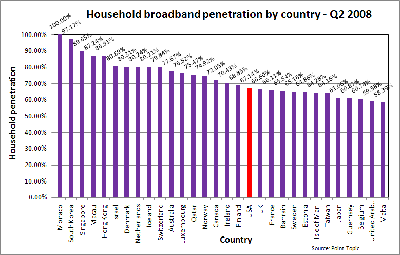 Worldwide broadband penetration 2008