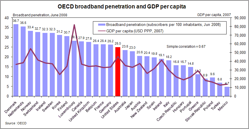 worldwide broadband penetration