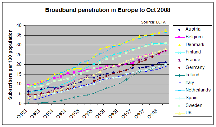Broadband penetration in the uk