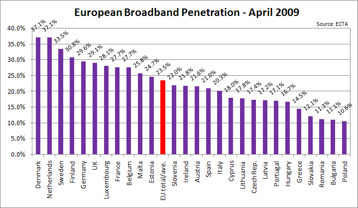 Abella the boradband penetration in europe she's checking