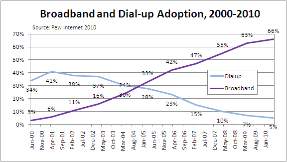 two-thirds of americans on broadband