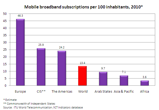 Broadband penetration growing countries 2010