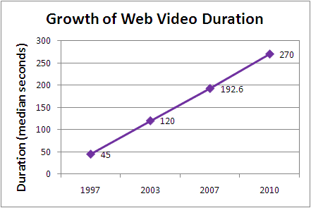 Growth Video Duration