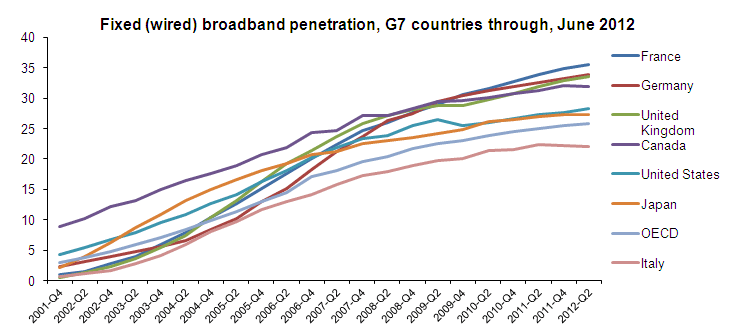 New zealand broadband penetration