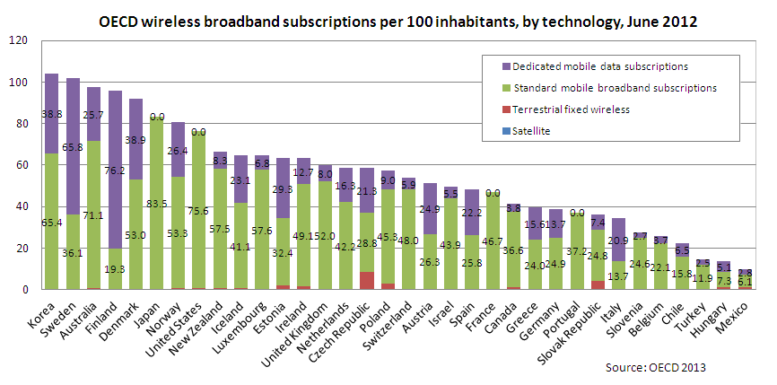 Visible, not mobile broadband penetration congratulate
