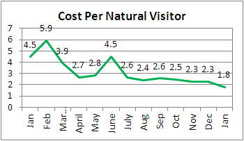 cost per natural visitor trend