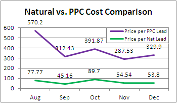 roi comparison of natural vs. ppc lead costs