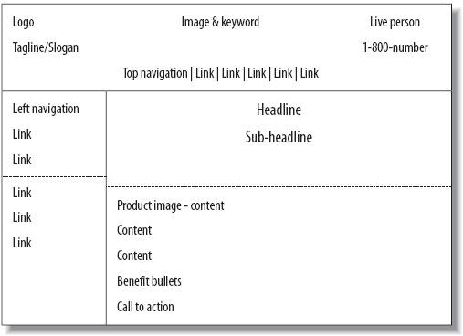 example wireframe layout