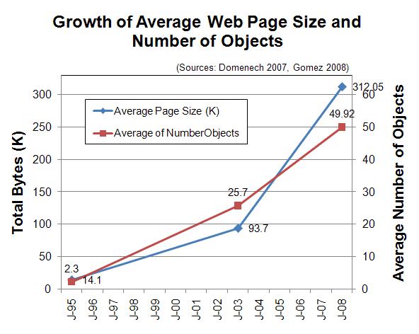 Figure II-2. Growth of web page size and objects over time