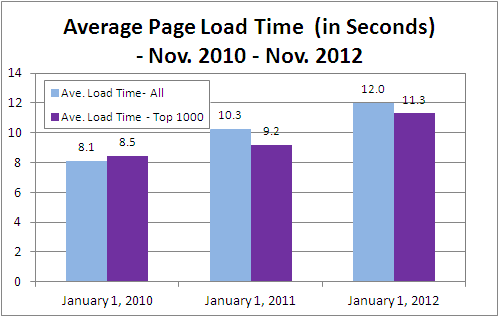 Average Number of Web Page Objects Breaks 100 - web page