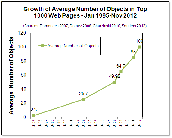 Average Number of Web Page Objects Breaks 100 - web page object