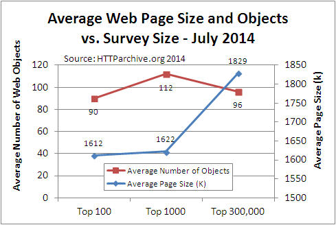 Average Web Page Breaks 1600K - web page statistics and survey ...