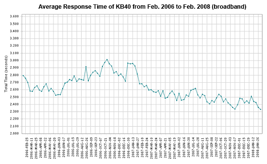 average kb40 web site performance over broadband from feb. 2006 to feb. 2008