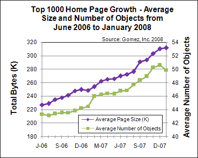 growth of average top 1000 home page 2007