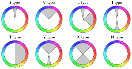 Figure 1 Color Harmonic Templates On The Hue Wheel