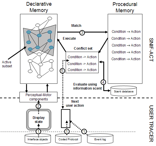 snif-act user modeling architecture