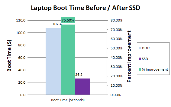 Optimizing the Boot Time of a Lenovo T430S Laptop