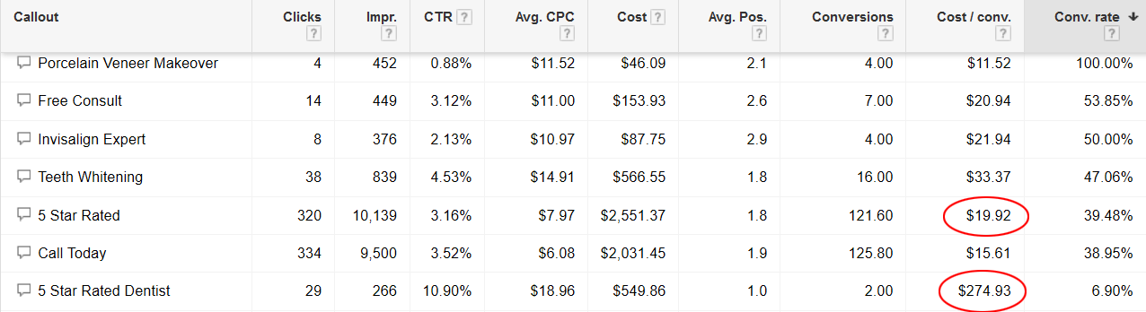 Optimizing PPC Callout Extensions - maximize adwords text ad