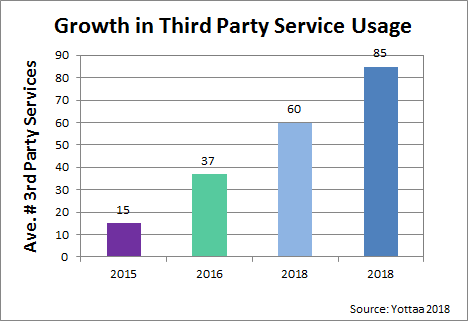 Third Party Services Slow Website Performance