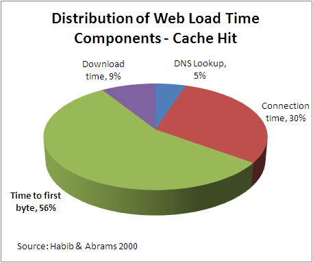 Diagnosing Slow Web Servers with Time to First Byte - slow server